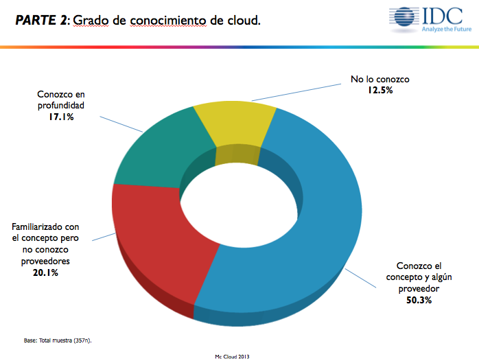 Informe IDC Cloud Computing