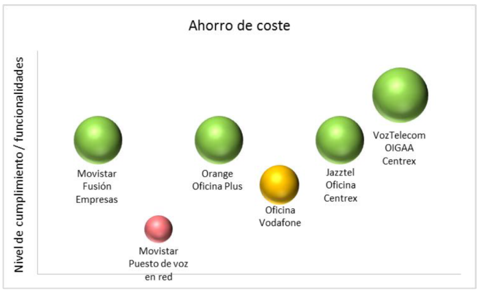 Centralita virtual estudio comparativo ahorro de costes