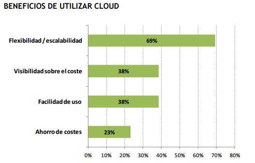 Gráfico beneficios del cloud IDC 2015